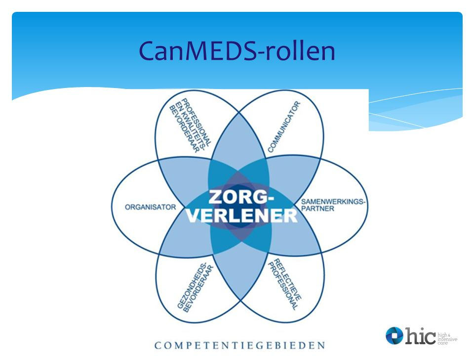 CanMEDS-rollen