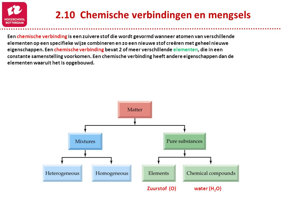 Atomen Moleculen En Ionen Ppt Video Online Download
