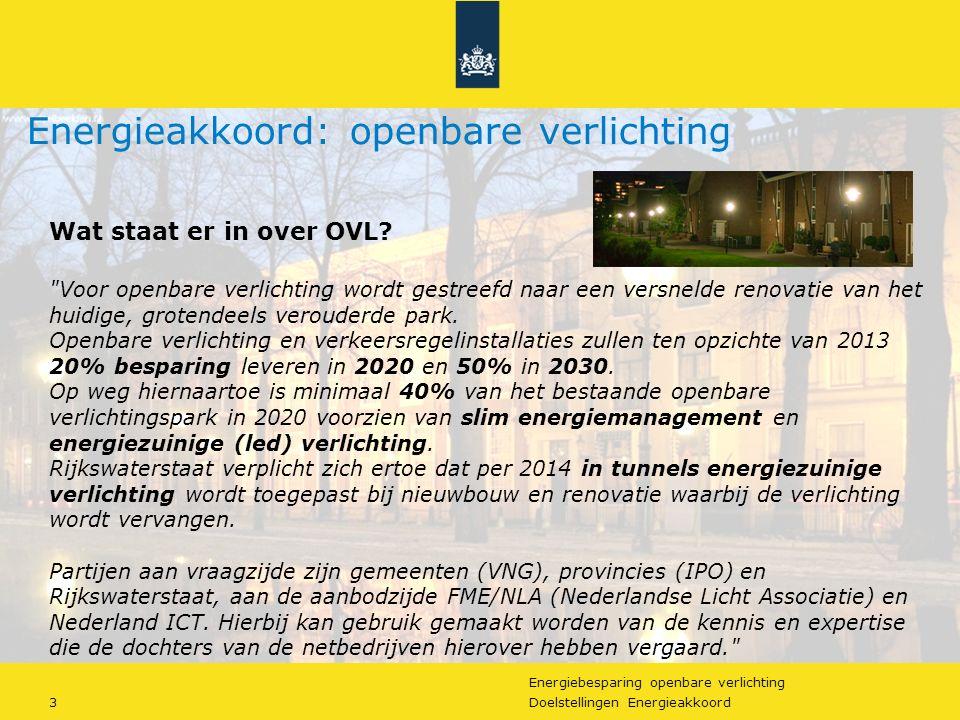https://slideplayer.nl/9531020/30/images/3/Energieakkoord%3A+openbare+verlichting.jpg